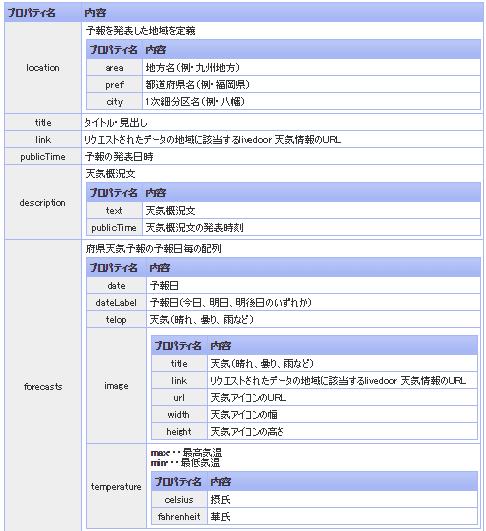 livedoor天気情報の仕様