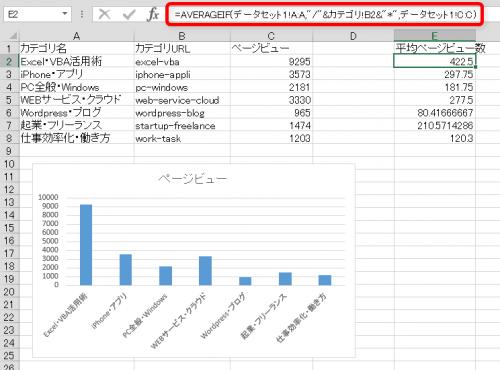 AVERAGEIF関数でカテゴリ別平均ページビューを計算
