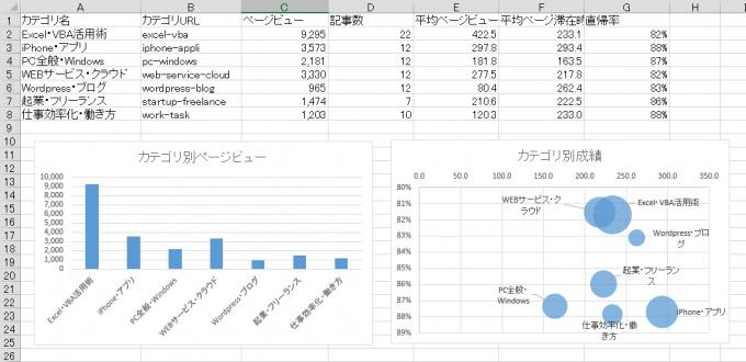 ブログのカテゴリ別集計とグラフ
