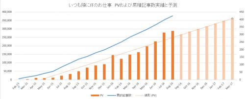 ブログ「いつも隣にITのお仕事」のPVと累計記事数の実績と予測