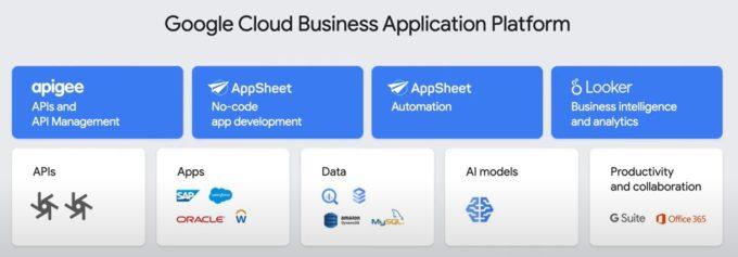 Business Application Platformの構成