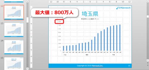 エクセルVBAで貼り付けたグラフの軸の最大値(埼玉県)