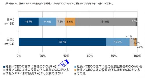 日本企業のCIO設置率