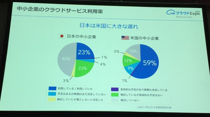 中小企業のクラウドサービス利用率 日米の比較