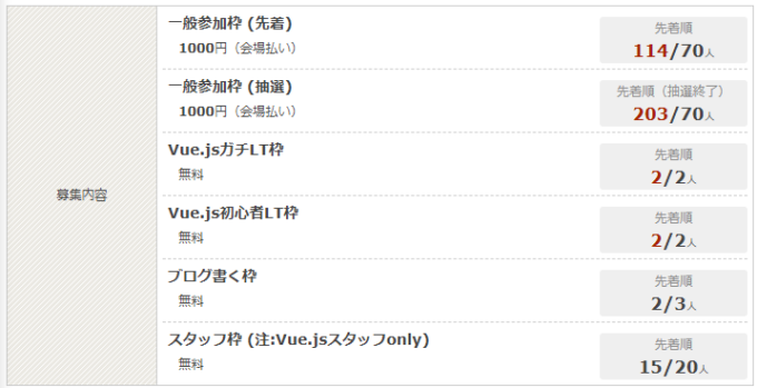 Vue.js Tokyo v-meetup #8の応募状況