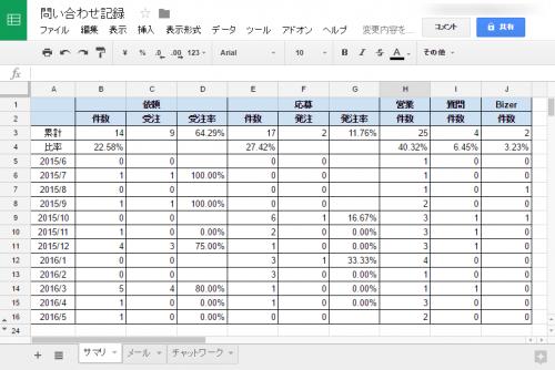 Web問い合わせ件数と成果について集計