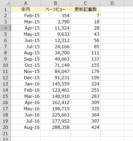 エクセル上の過去のデータ