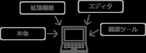 プログラミング言語の環境準備