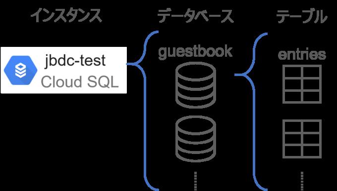 Cloud SQLインスタンスとデータベースとテーブルの関係