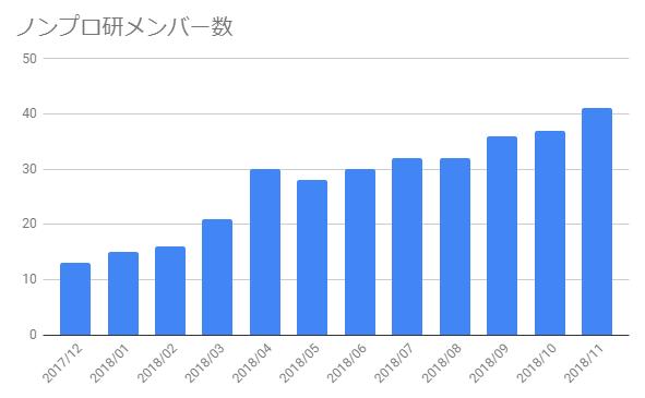 ノンプロ研メンバー数