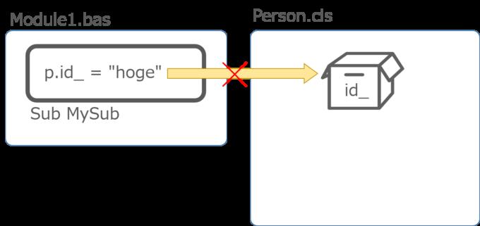 プライベート変数は他のモジュールからアクセスできない