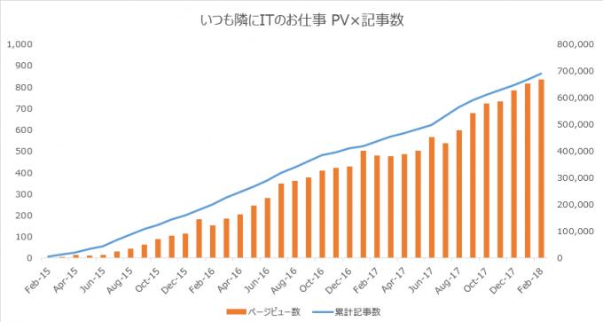 ブログの3年間のPVと記事数の推移