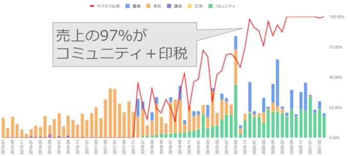株式会社プランノーツの売上推移