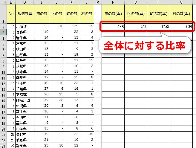 各都道府県の市町村数比率