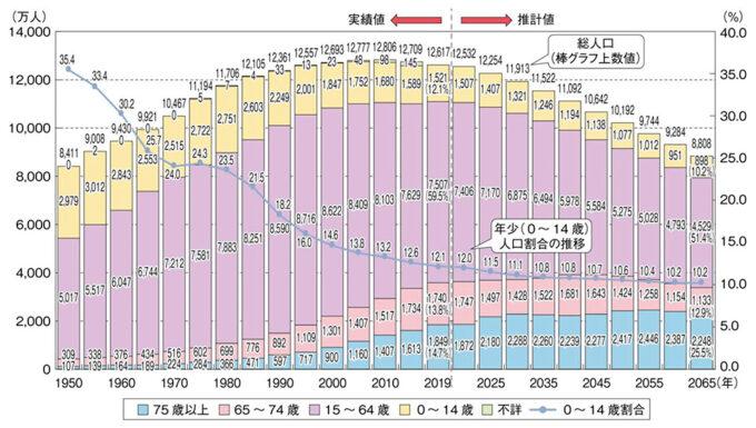 人口減少の現状を表すグラフ