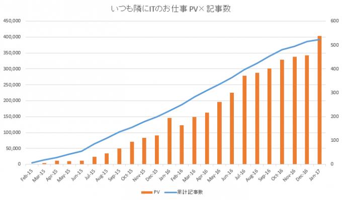 ブログ2周年のPVと記事数