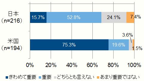 日米の経営者によるITに対する意識調査