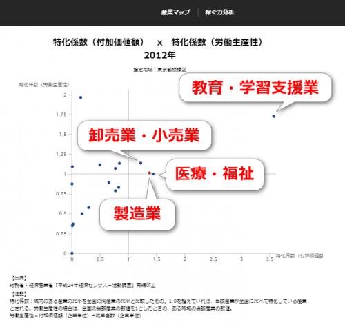 RESAS付加価値額と労働生産性の特化係数