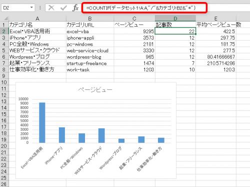 COUNTIF関数でカテゴリ別記事数を算出