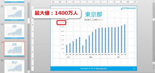 エクセルVBAで貼り付けたグラフの軸の最大値(東京都)