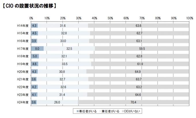 経済産業省-企業のCIO設置率