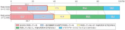日本企業のクラウドサービス利用率