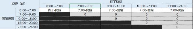 深夜時間帯(朝)の就業時間を求めるマトリクス