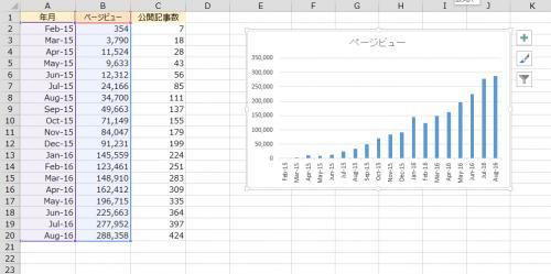 エクセルで過去のデータからグラフを作成
