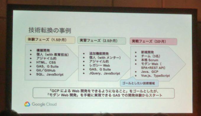 G SuiteとGASからの技術転換の事例