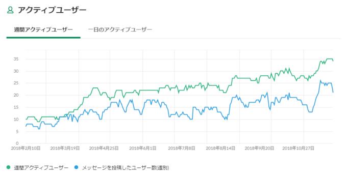 ノンプロ研Slackのアクティブユーザー数