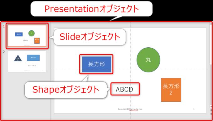 PowerPointのオブジェクトの階層構造