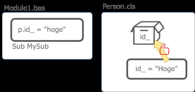 プライベート変数は同じモジュール内からならアクセスできる