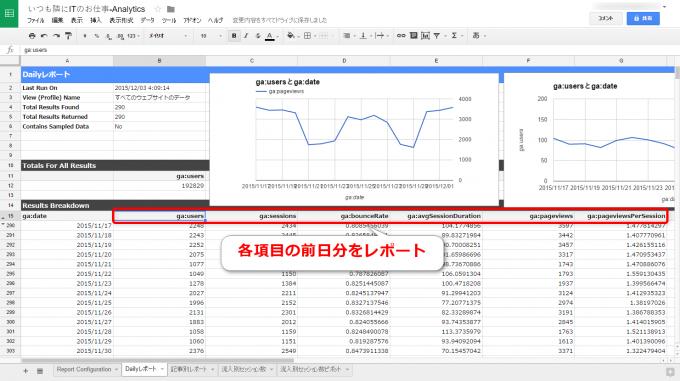 GoogleアナリティクスDailyレポート詳細