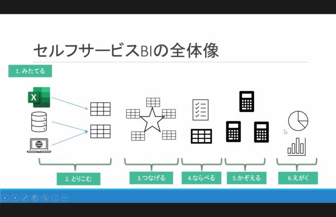 セルフサービスBIの7つのステップ
