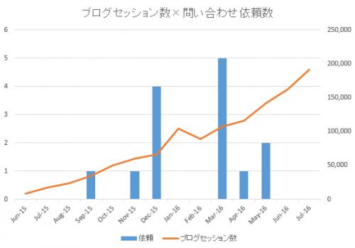 ブログのセッション数と問い合わせ件数のグラフ