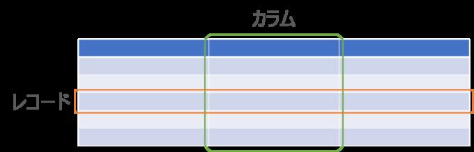テーブル・カラム・レコードのイメージ