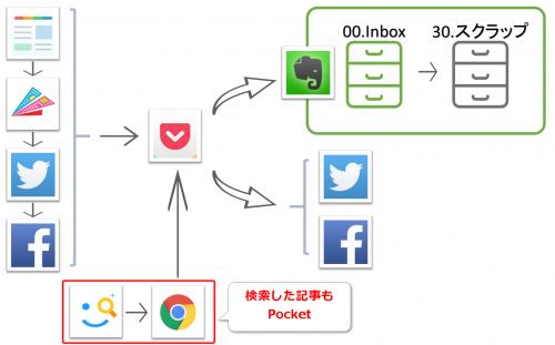 Seeq+の検索結果をPocket