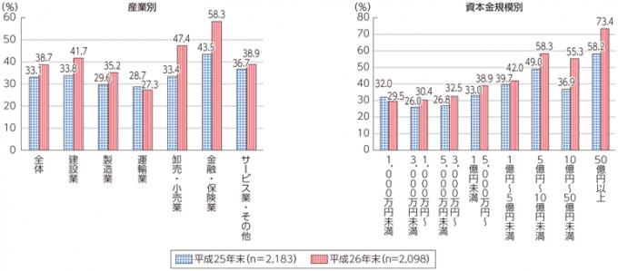 日本企業の業種別・資本規模別クラウドサービス利用率