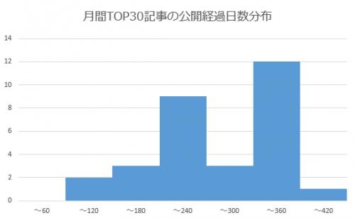 人気記事の公開時期による分布