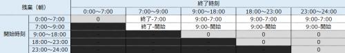 残業時間帯(朝)の就業時間を求めるマトリクス