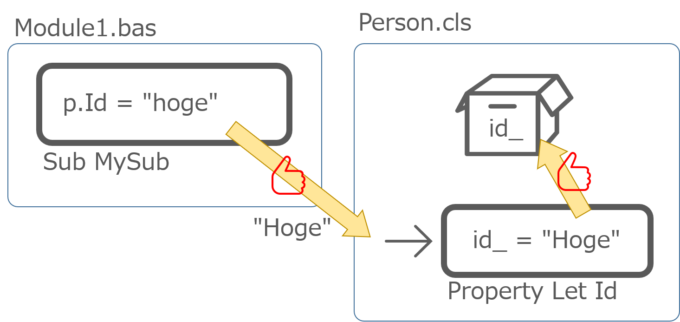 Propertyプロシージャを迂回してプライベート変数にアクセスする