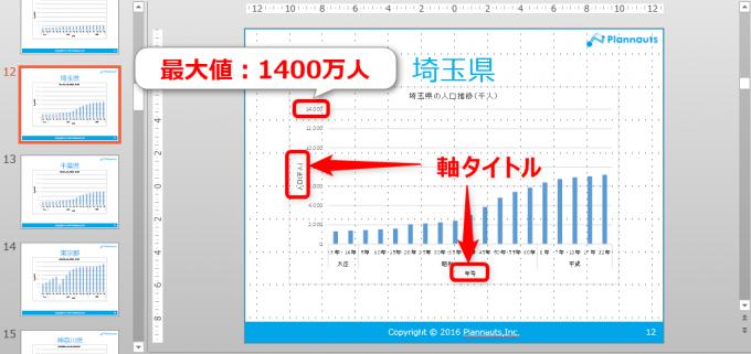 エクセルVBAでPowerPointに貼り付けたグラフに軸の設定をした
