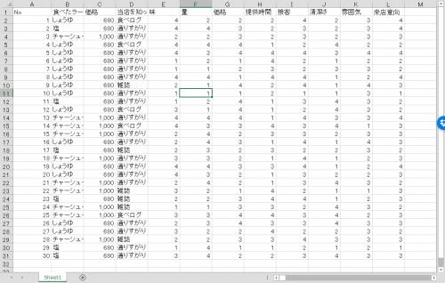 エクセルVBAでUTF-8のCSVを読み込んだ結果