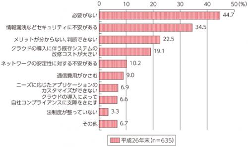 日本企業がクラウドサービスを利用しない理由