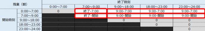 残業時間帯(朝)の就業時間を求めるマトリクスでパターン分け