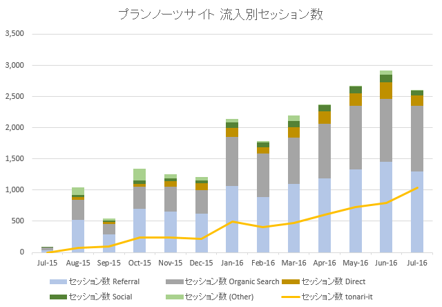 流入チャネル別セッション数のグラフ