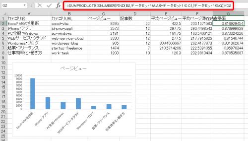 SUMPRODUCT関数でカテゴリ別直帰率を算出