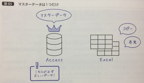 「Accessデータベース本格作成入門」よりマスターデータ