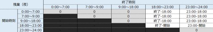 残業時間帯(夜)の就業時間を求めるマトリクス