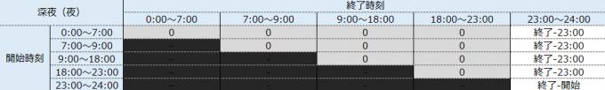 深夜時間帯(夜)の就業時間を求めるマトリクス